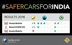 Global NCAP Announces Crash Test Results for Renault Kwid, Honda Mobilio