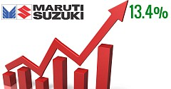 Maruti Suzuki India Ends FY 2017-18 With New Sales Record Registering 13.4% Growth