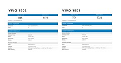 Vivo 1901, 1902 Low-end Variant Smartphones Seen on Geekbench
