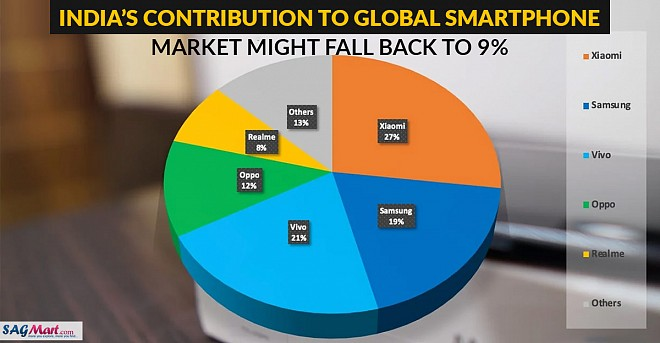 India's contribution to global smartphone market might fall back