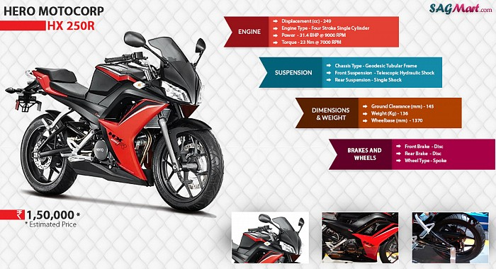Hero HX250R Infographic