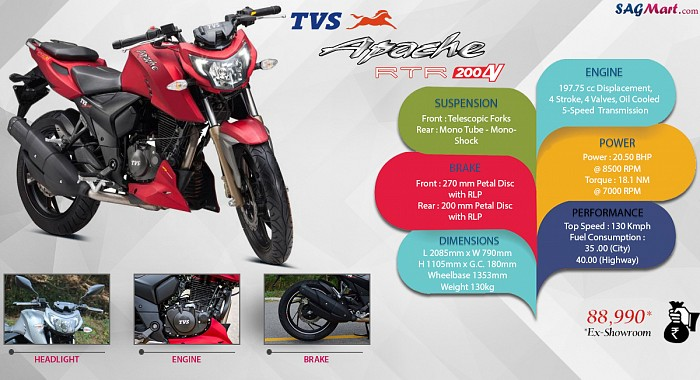 TVS Apache RTR 200 4V BS4 Infographic
