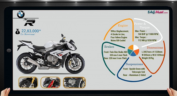 BMW S1000R Std Infographic