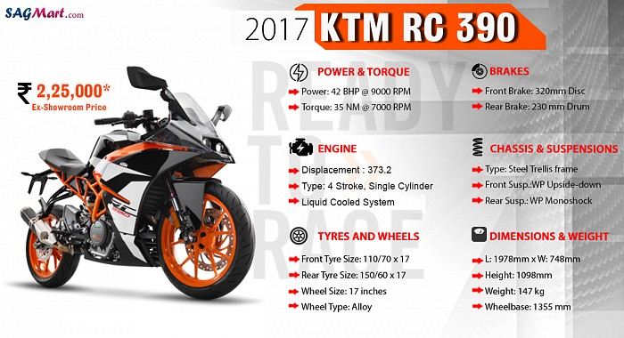 KTM RC 390 Infographic