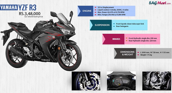 Yamaha YZF R3 ABS Infographic