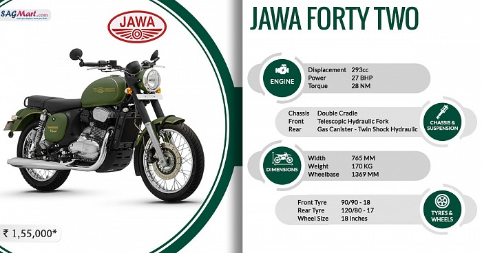 Jawa Forty Two Infographic