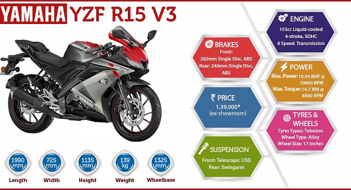 Yamaha YZF R15 Version 3.0 Infographic