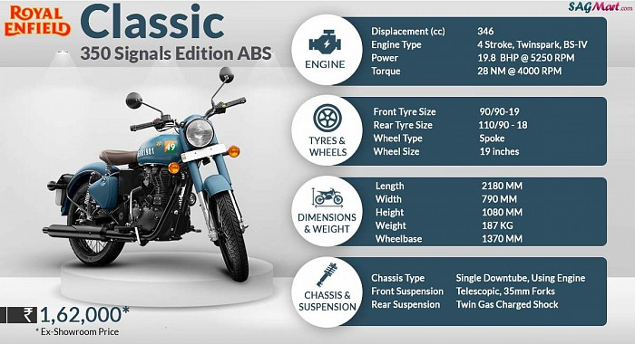 Royal Enfield Classic 350 Signals Edition ABS Infographic