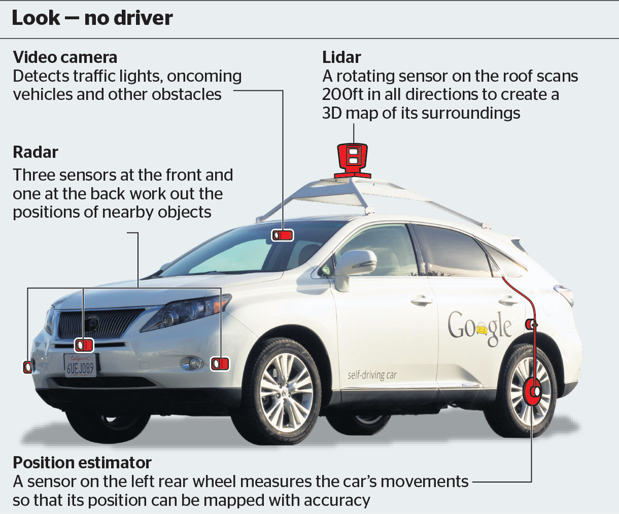 Safety Features In A Self Driving Car