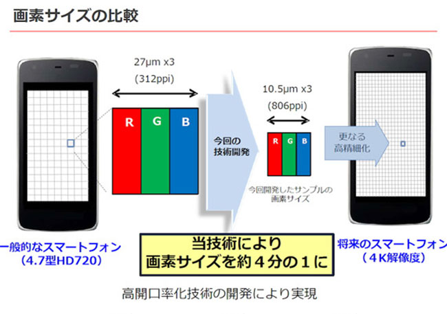 sharp brings 5 5 inch 4k igzo display for smartphones with 806ppi. Black Bedroom Furniture Sets. Home Design Ideas