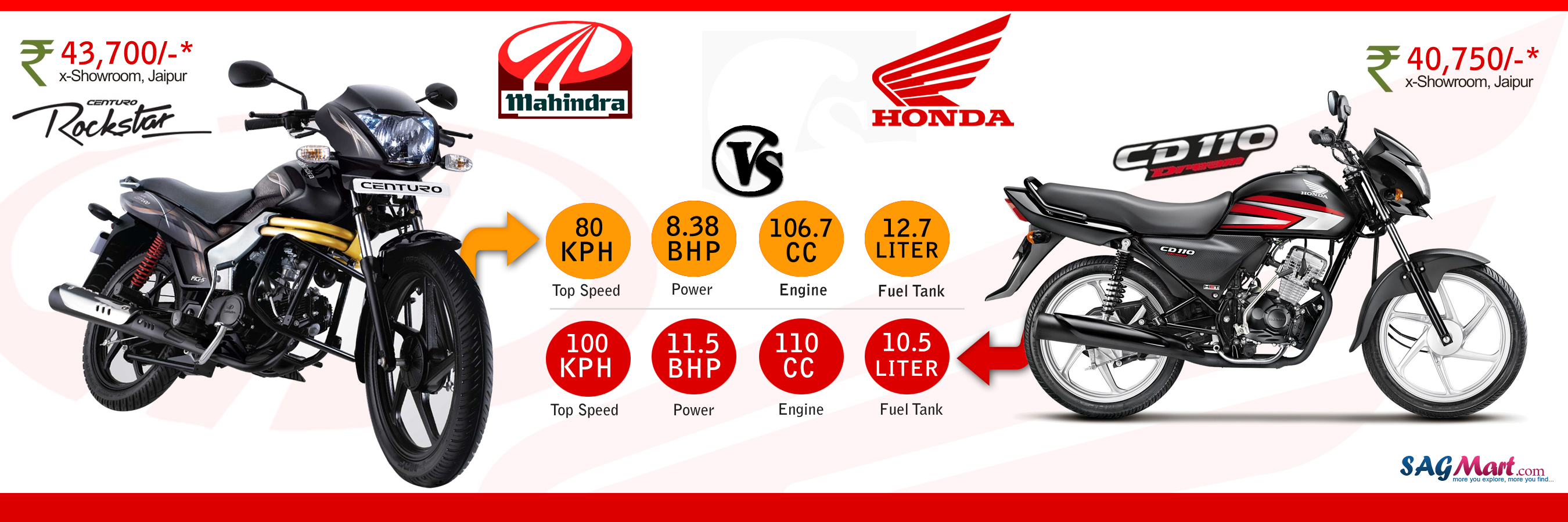 Mahindra Centuro Rockstar Vs Honda Cd 110 Dream Sagmart