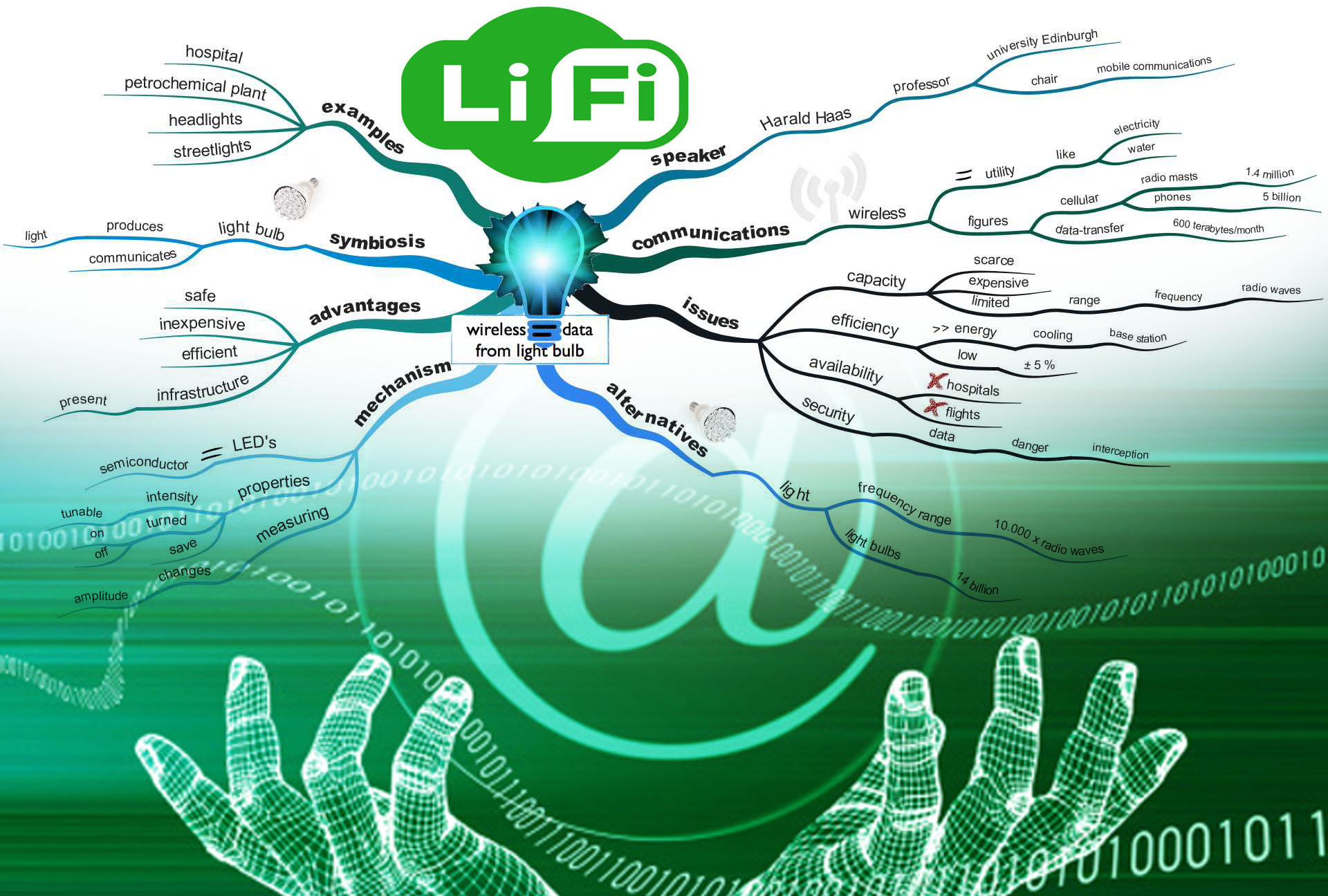li fi The defense information systems agency is looking into the potential for a wi-fi alternative called li-fi that uses light instead of radio frequency.