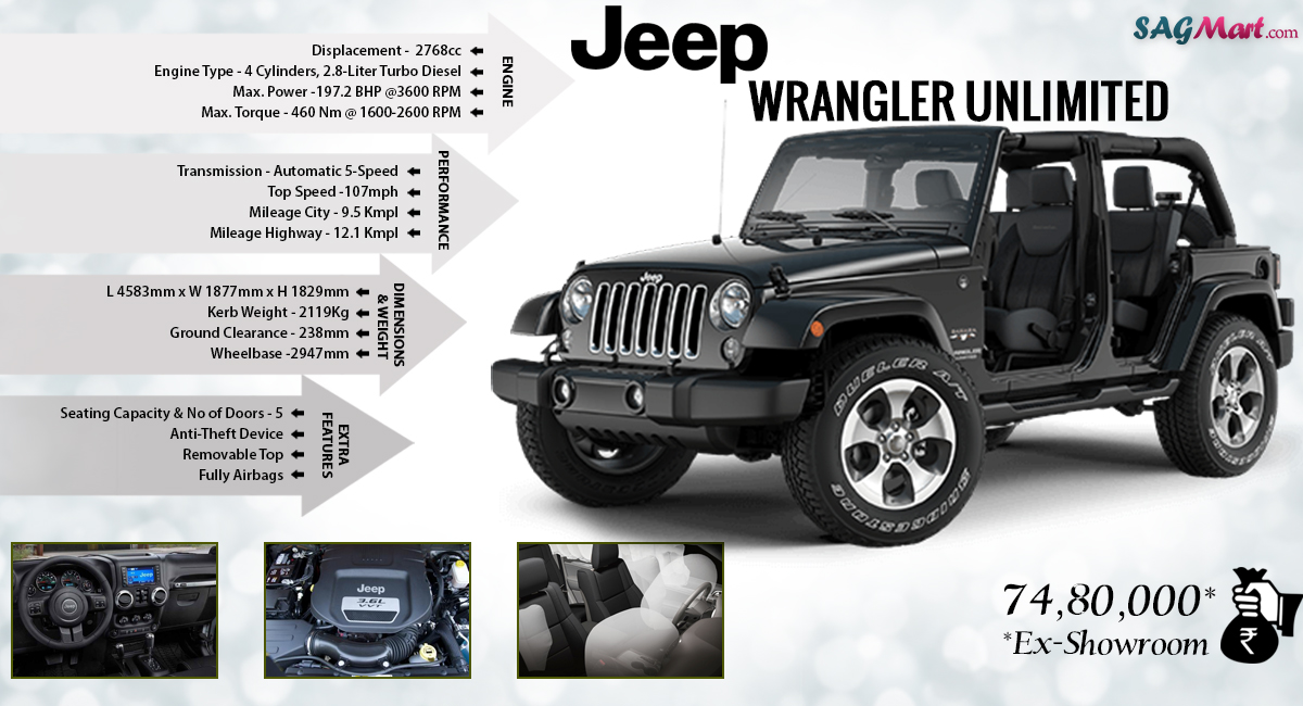 jeep wrangler unlimited 4x4 price india specs and reviews sagmart. Black Bedroom Furniture Sets. Home Design Ideas