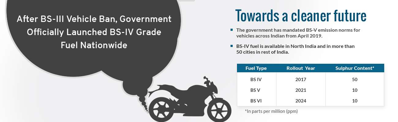 Government Officially Launched BS-IV Grade Fuel Nationwide
