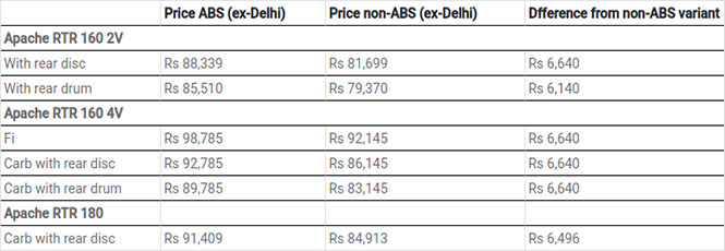 TVS Apache Price List